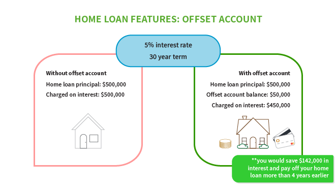 Home Loan Offset Account