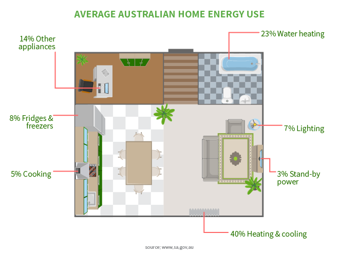 Average Australian Home Energy Use